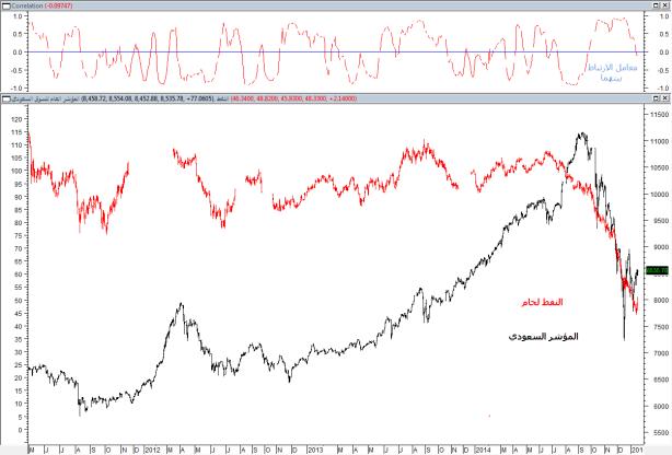 معامل الارتباط بين السوق والنفط