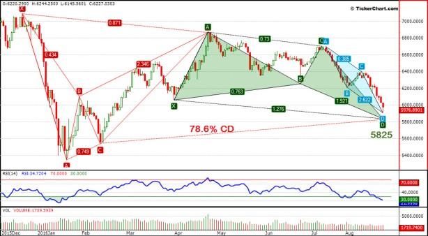 تحليل السوق السعودي